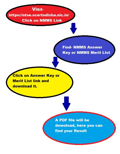 Odisha NMMS Result 2019 - Answer Key, Merit List